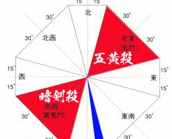 平成28年の吉凶方位図