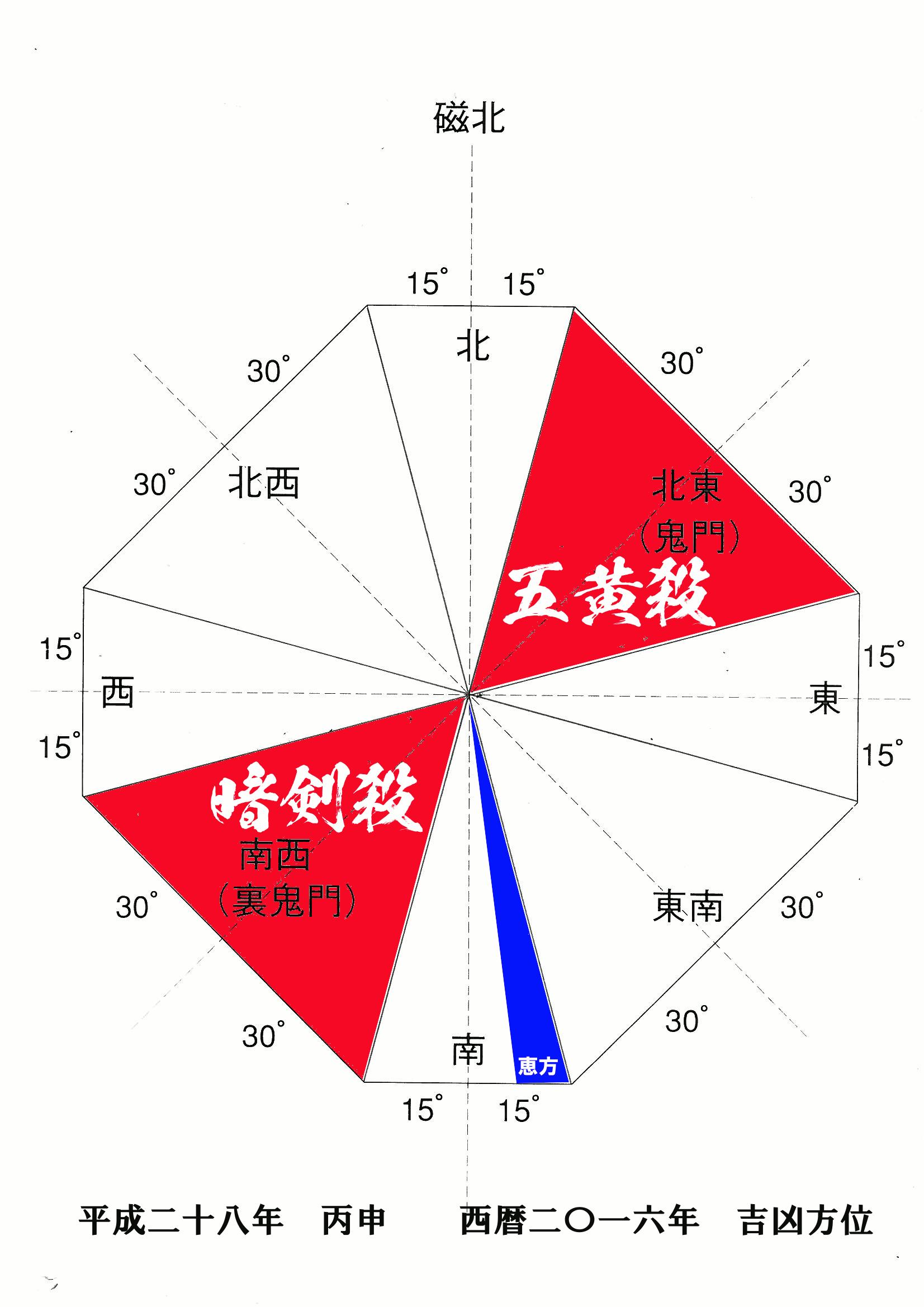 平成28年の吉凶方位と吉日凶日カレンダー