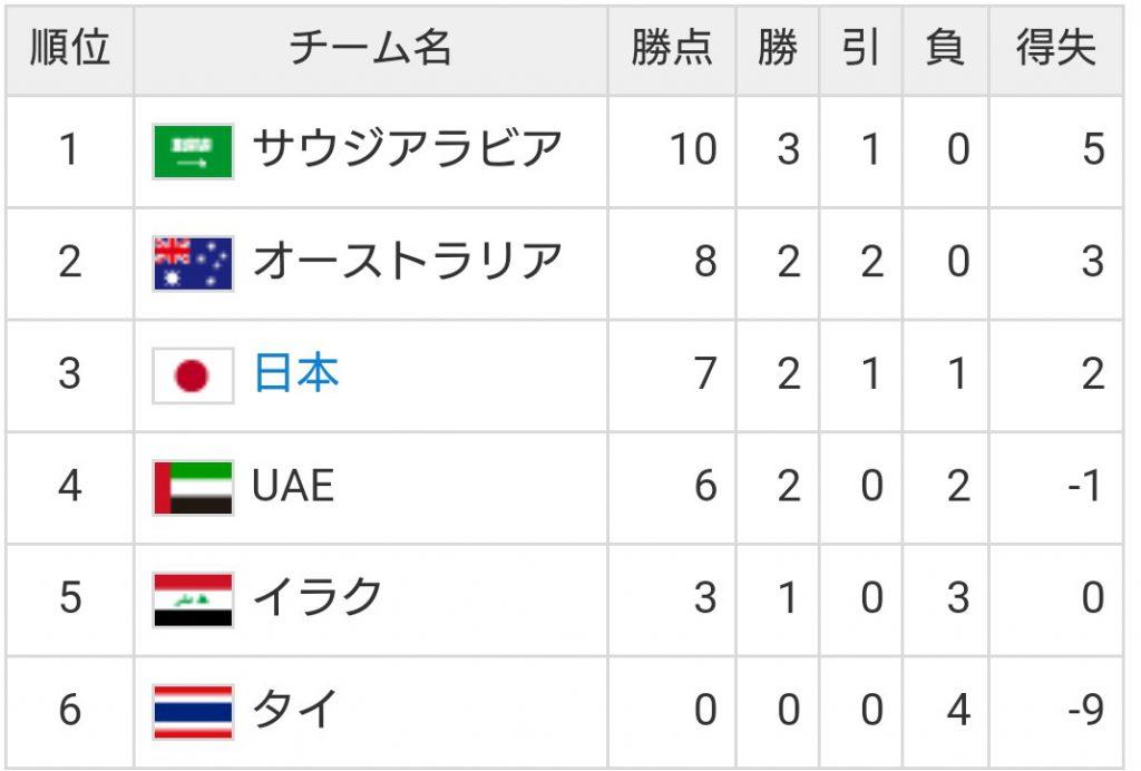 オーストラリア戦┃W杯アジア最終予選