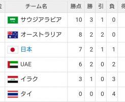ワールドカップアジア最終予選B組