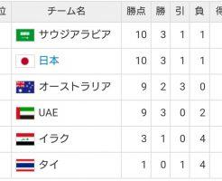 ワールドカップ最終予選グループB順位表