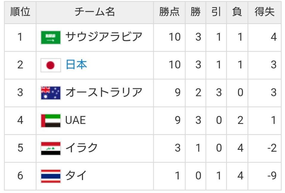 首位サウジアラビア戦┃2018ワールドカップ最終予選