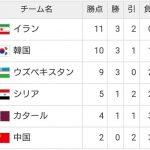 ワールドカップ最終予選グループA順位表