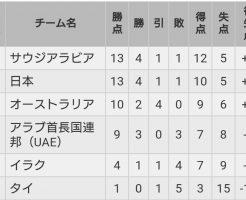 ワールドカップ最終予選順位表