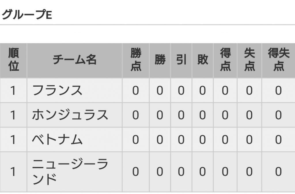 U20W杯グループE