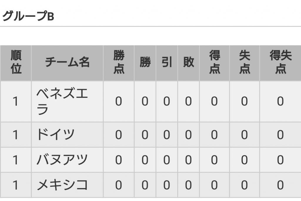 U20W杯グループB