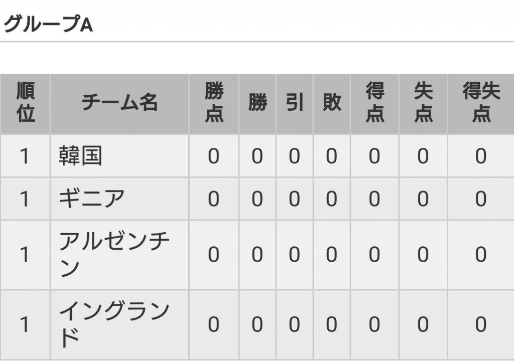 U20W杯グループA