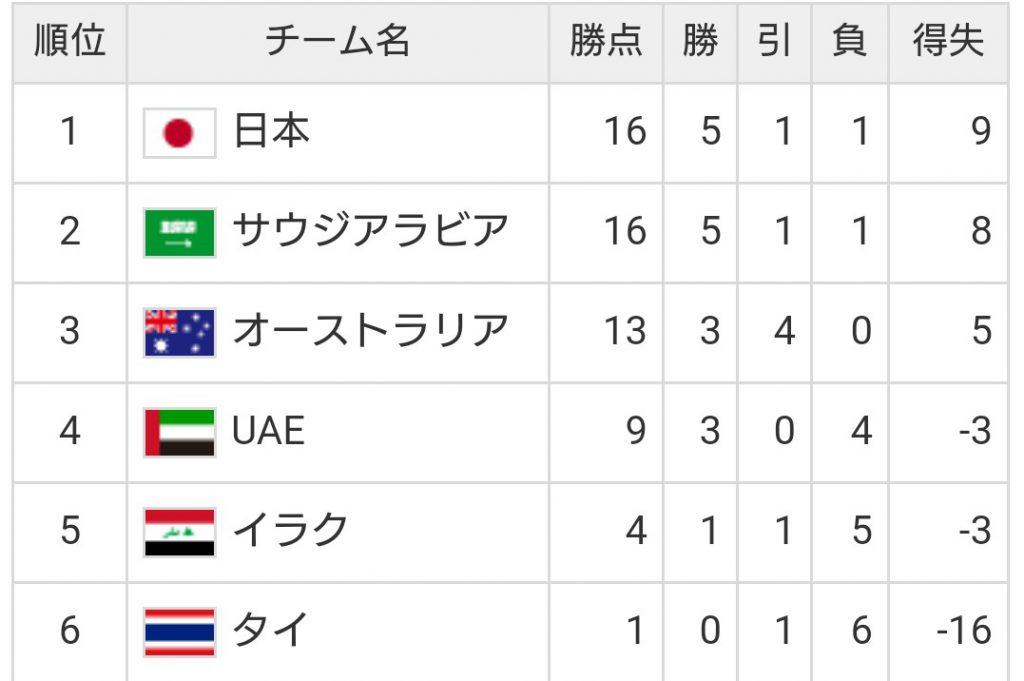 ワールドカップ日本代表の順位表