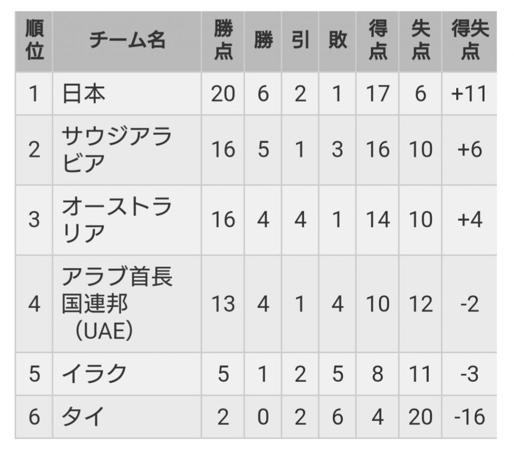 FIFAワールドカップアジア最終予選-1