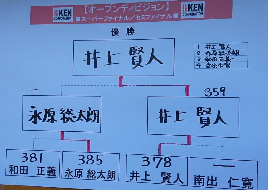 ケンカップ結果表