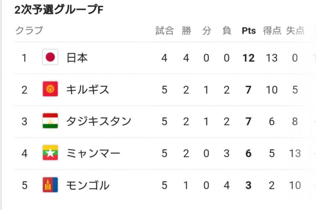 ワールドカップ二次予選グループF順位表