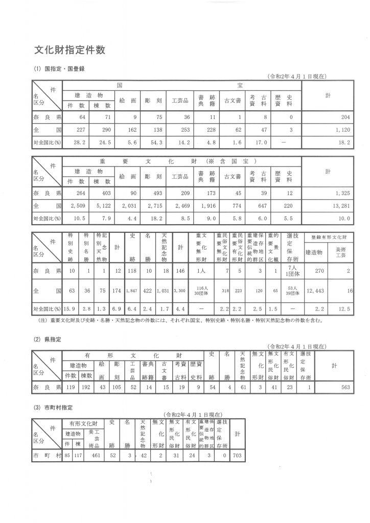 奈良文化財保存事務所様の移転業務⑨